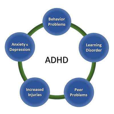 ADHD Treatment in Mumbai by Neurotherapy
